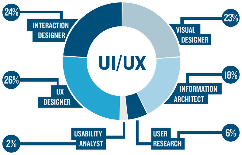 Ten Best Professionals You Must Follow To Get Inspiration For UX ...
